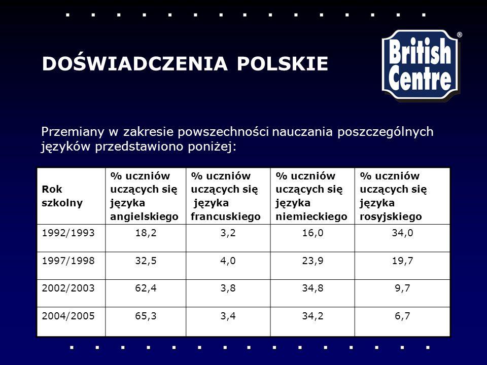 Rok szkolny % uczniów uczących się języka angielskiego % uczniów uczących się języka francuskiego % uczniów uczących się języka niemieckiego % uczniów uczących się języka rosyjskiego 1992/199318,23,216,034,0 1997/199832,54,023,919,7 2002/200362,43,834,89,7 2004/200565,33,434,26,7 Przemiany w zakresie powszechności nauczania poszczególnych języków przedstawiono poniżej: