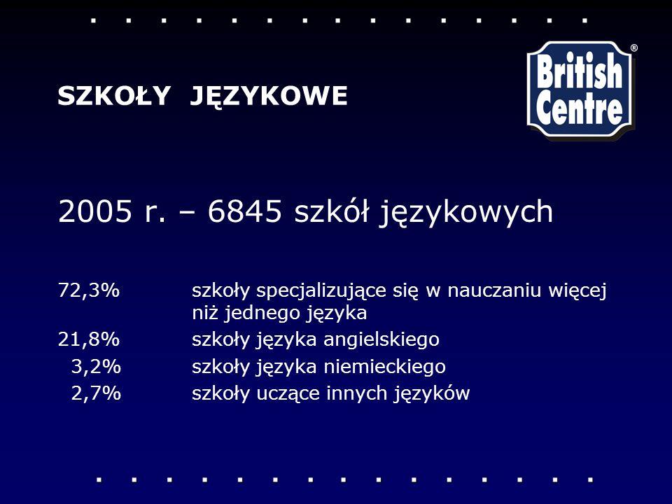 2005 r. – 6845 szkół językowych 72,3% szkoły specjalizujące się w nauczaniu więcej niż jednego języka 21,8% szkoły języka angielskiego 3,2% szkoły jęz