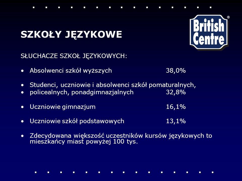 SŁUCHACZE SZKOŁ JĘZYKOWYCH: Absolwenci szkół wyższych 38,0% Studenci, uczniowie i absolwenci szkół pomaturalnych, policealnych, ponadgimnazjalnych 32,