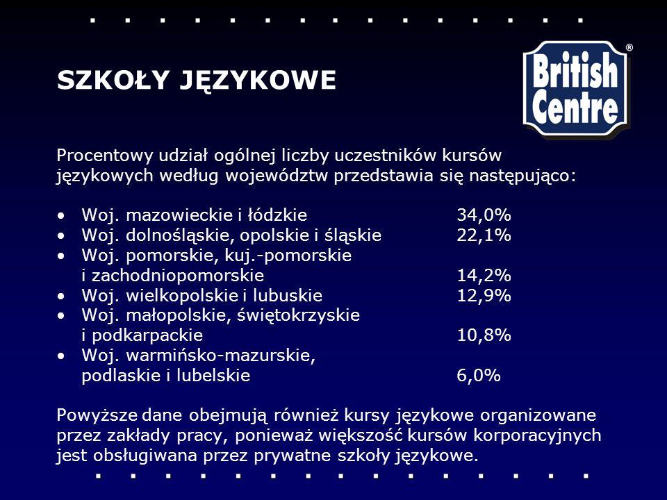 Procentowy udział ogólnej liczby uczestników kursów językowych według województw przedstawia się następująco: Woj. mazowieckie i łódzkie 34,0% Woj. do
