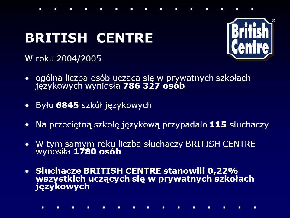 W roku 2004/2005 ogólna liczba osób ucząca się w prywatnych szkołach językowych wyniosła 786 327 osób Było 6845 szkół językowych Na przeciętną szkołę językową przypadało 115 słuchaczy W tym samym roku liczba słuchaczy BRITISH CENTRE wynosiła 1780 osób Słuchacze BRITISH CENTRE stanowili 0,22% wszystkich uczących się w prywatnych szkołach językowych BRITISH CENTRE