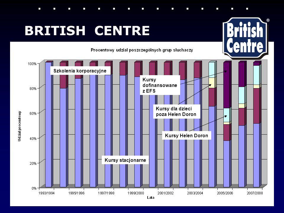 BRITISH CENTRE Kursy stacjonarne Szkolenia korporacyjne Kursy dla dzieci poza Helen Doron Kursy Helen Doron Kursy dofinansowane z EFS