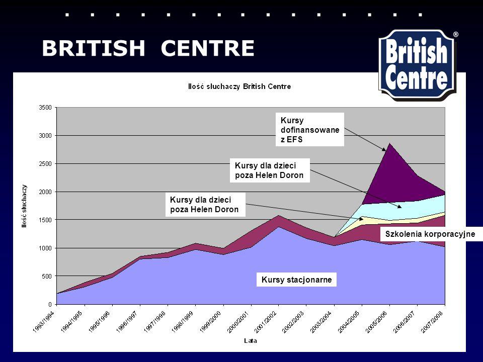 BRITISH CENTRE Kursy stacjonarne Szkolenia korporacyjne Kursy dla dzieci poza Helen Doron Kursy dofinansowane z EFS