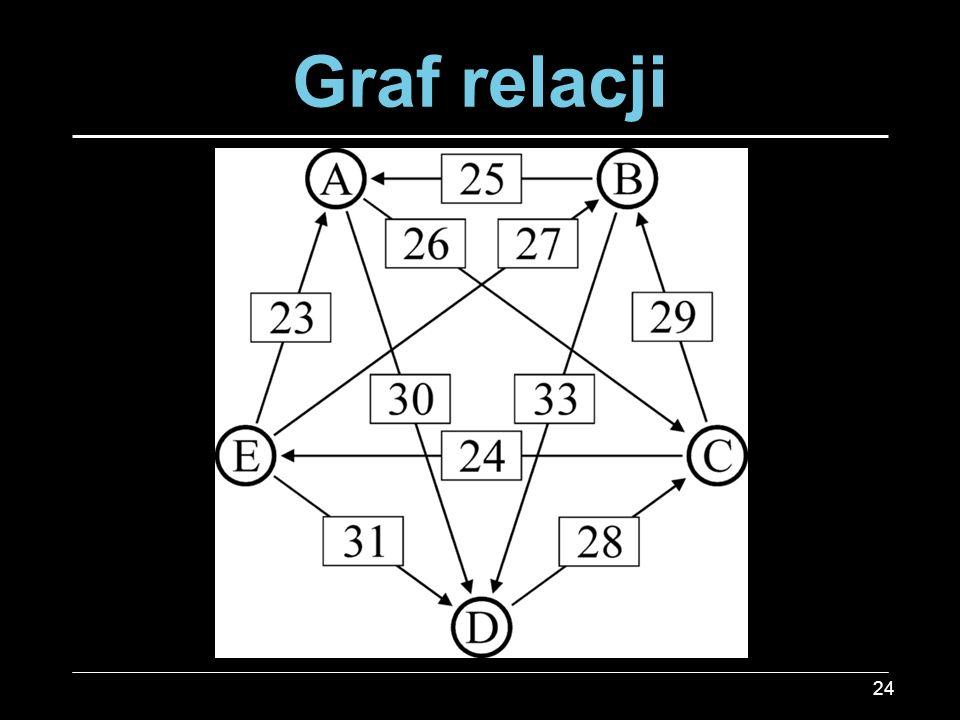 Graf relacji 24