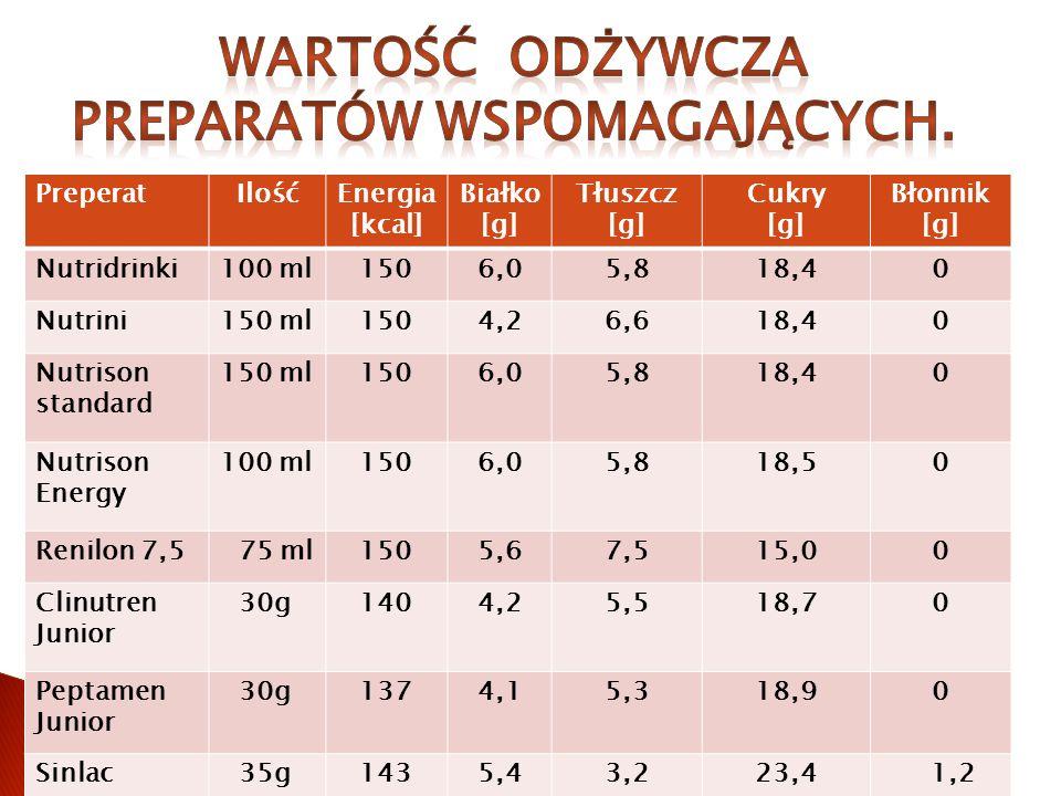 PreperatIlośćEnergia [kcal] Białko [g] Tłuszcz [g] Cukry [g] Błonnik [g] Nutridrinki100 ml1506,05,818,40 Nutrini150 ml1504,26,618,40 Nutrison standard