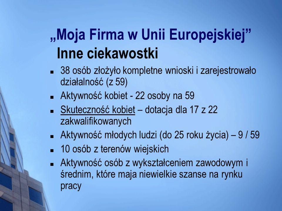 Moja Firma w Unii Europejskiej Inne ciekawostki 38 osób złożyło kompletne wnioski i zarejestrowało działalność (z 59) Aktywność kobiet - 22 osoby na 5