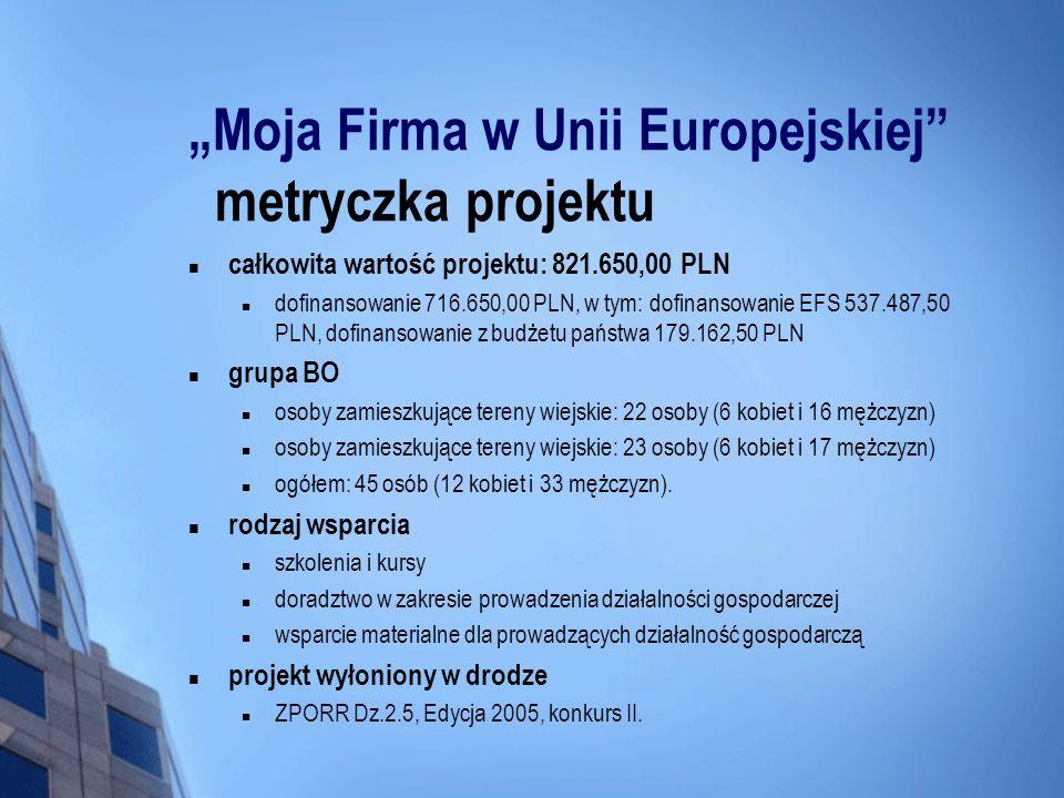 Moja Firma w Unii Europejskiej Planowane rezultaty Przeszkolenie 45 osób (3 grupy po 15 uczestników) Wsparcie doradcze wszystkich zakwalifikowanych uczestników Powstanie 21 działalności gospodarczych.