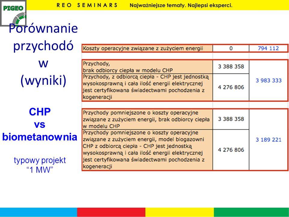 CHP vs biometanownia typowy projekt 1 MW Porównanie przychodó w (wyniki)