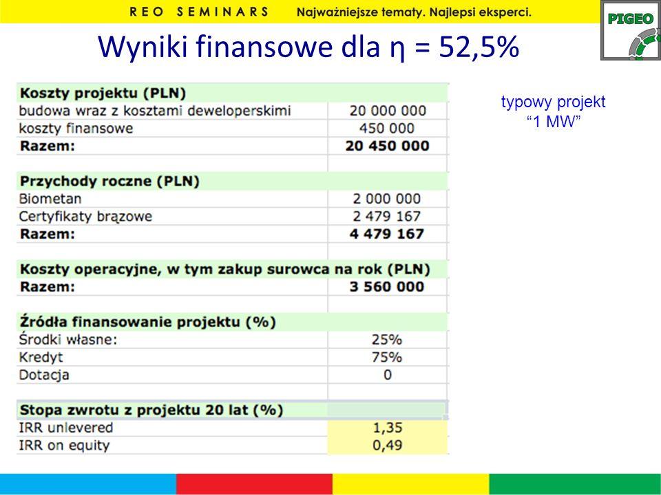 Wyniki finansowe dla η = 52,5% typowy projekt 1 MW