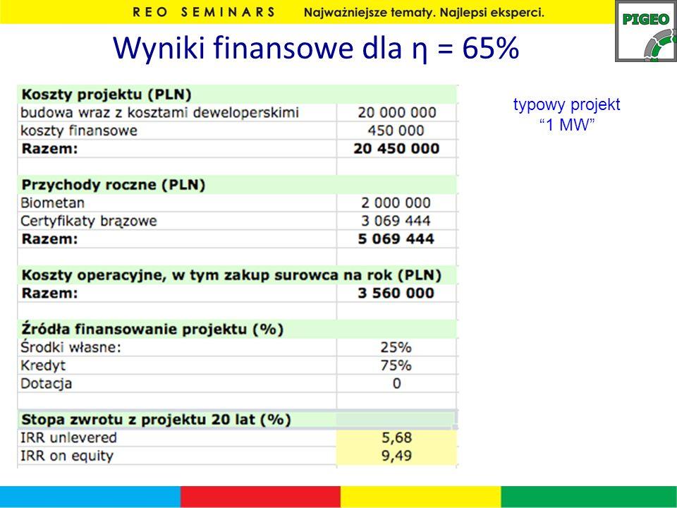 Wyniki finansowe dla η = 65% typowy projekt 1 MW