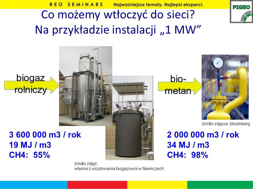 Co możemy wtłoczyć do sieci? Na przykładzie instalacji 1 MW biogaz rolniczy źródło zdjęcia: bloomberg bio- metan 3 600 000 m3 / rok 19 MJ / m3 CH4: 55
