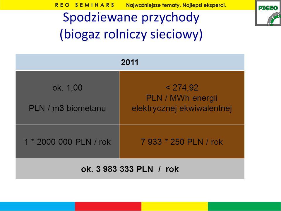 Spodziewane przychody (biogaz rolniczy sieciowy) 2011 ok. 1,00 PLN / m3 biometanu < 274,92 PLN / MWh energii elektrycznej ekwiwalentnej 1 * 2000 000 P