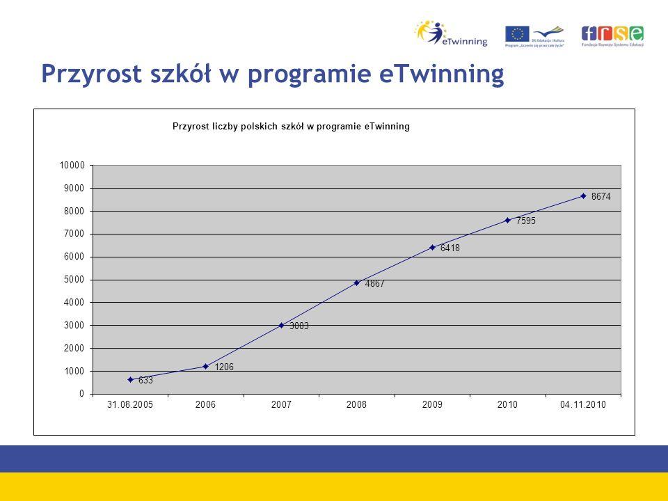 Przyrost szkół w programie eTwinning