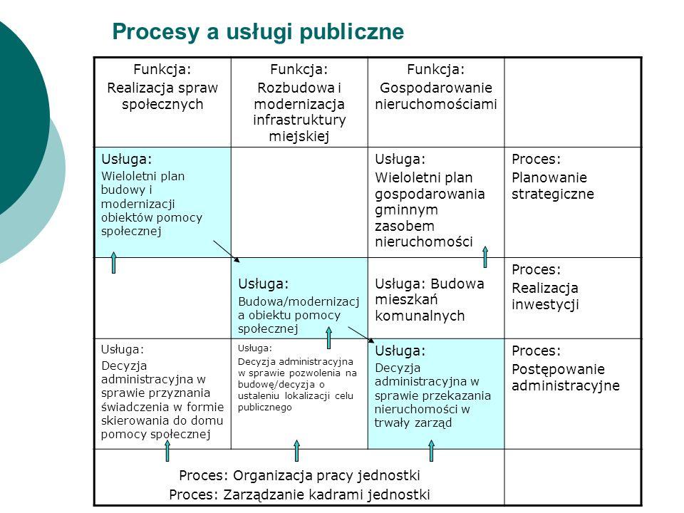Procesy a usługi publiczne Proces – zestaw wzajemnie powiązanych lub wpływających na siebie wzajemnie działań skoncentrowanych na osiągnięciu zdefiniowanego rezultatu, które przekształcają dane wejściowe (zasoby niezbędne do podjęcia i przeprowadzenia działań) w wyjściowe (wyrób – usługa, wytwór intelektualny, przedmiot materialny, materiały przetworzone, w administracji często – dokument) Wykorzystano: Wawak S.