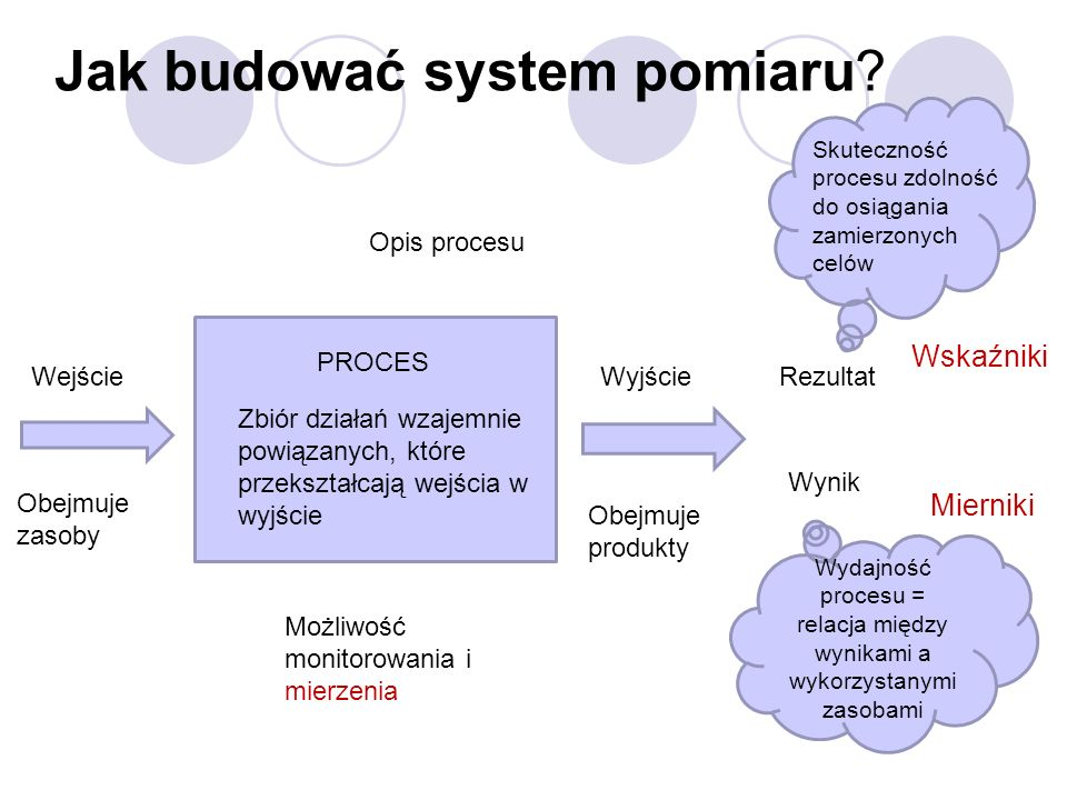 Jak budować system pomiaru? PROCES Zbiór działań wzajemnie powiązanych, które przekształcają wejścia w wyjście WejścieWyjścieRezultat Wynik Obejmuje z