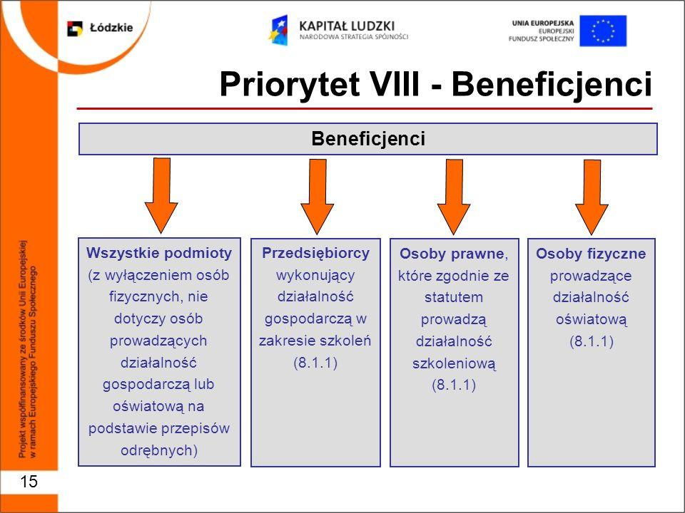 15 Priorytet VIII - Beneficjenci Beneficjenci Wszystkie podmioty (z wyłączeniem osób fizycznych, nie dotyczy osób prowadzących działalność gospodarczą lub oświatową na podstawie przepisów odrębnych) Przedsiębiorcy wykonujący działalność gospodarczą w zakresie szkoleń (8.1.1) Osoby fizyczne prowadzące działalność oświatową (8.1.1) Osoby prawne, które zgodnie ze statutem prowadzą działalność szkoleniową (8.1.1)