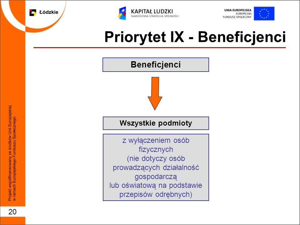 20 Priorytet IX - Beneficjenci Beneficjenci z wyłączeniem osób fizycznych (nie dotyczy osób prowadzących działalność gospodarczą lub oświatową na podstawie przepisów odrębnych) Wszystkie podmioty