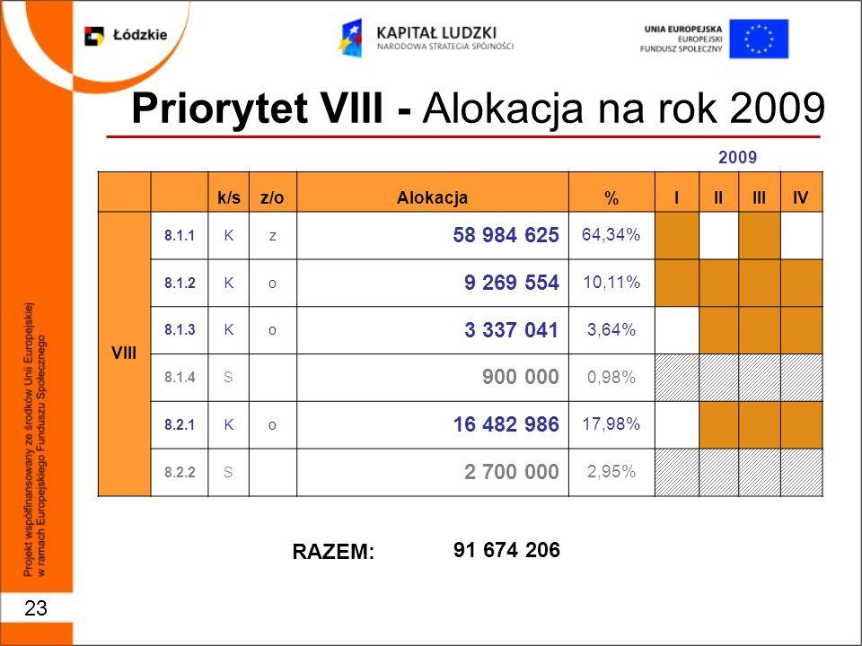 23 Priorytet VIII - Alokacja na rok 2009 2009 k/sz/oAlokacja%IIIIIIIV VIII 8.1.1Kz 58 984 625 64,34% 8.1.2Ko 9 269 554 10,11% 8.1.3Ko 3 337 041 3,64% 8.1.4S 900 000 0,98% 8.2.1Ko 16 482 986 17,98% 8.2.2S 2 700 000 2,95% 91 674 206 RAZEM: