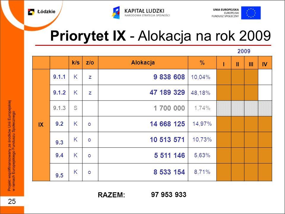 25 Priorytet IX - Alokacja na rok 2009 2009 k/sz/oAlokacja% IIIIIIIV IX 9.1.1Kz 9 838 608 10,04% 9.1.2Kz 47 189 329 48,18% 9.1.3S 1 700 000 1,74% 9.2Ko 14 668 125 14,97% 9.3 Ko 10 513 571 10,73% 9.4Ko 5 511 146 5,63% 9.5 Ko 8 533 154 8,71% 97 953 933 RAZEM:
