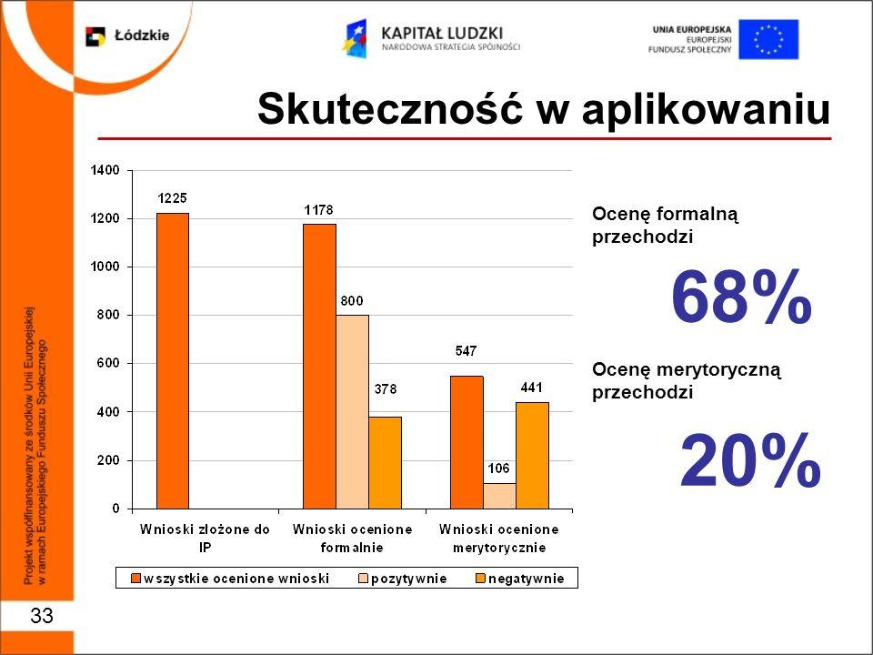 Ocenę formalną przechodzi 68% Ocenę merytoryczną przechodzi 20% Skuteczność w aplikowaniu 33
