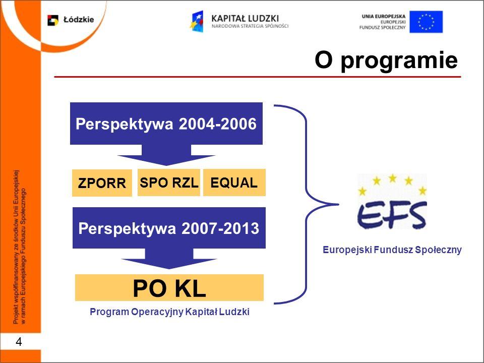 4 O programie Perspektywa 2004-2006 ZPORR SPO RZL Perspektywa 2007-2013 PO KL Europejski Fundusz Społeczny Program Operacyjny Kapitał Ludzki EQUAL