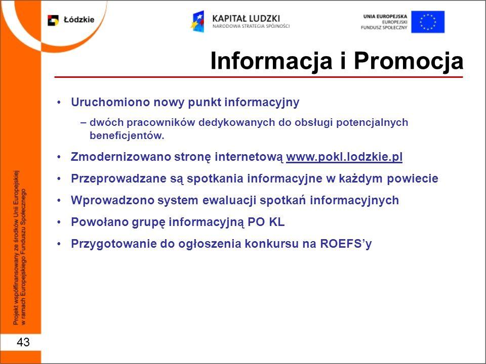 43 Informacja i Promocja Uruchomiono nowy punkt informacyjny –dwóch pracowników dedykowanych do obsługi potencjalnych beneficjentów.