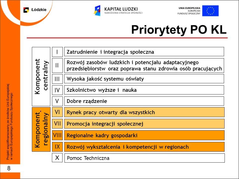 9 Alokacja dla Województwa Łódzkiego na lata 2007 - 2013 wynosi odpowiednio: Dla Priorytetu VI - 160 203 271,29 EURO Dla Priorytetu VII - 110 229 700,42 EURO Dla Priorytetu VIII - 112 754 813,09 EURO Dla Priorytetu IX - 120 913 996,20 EURO Łączna alokacja – 504 101 781,00 EURO
