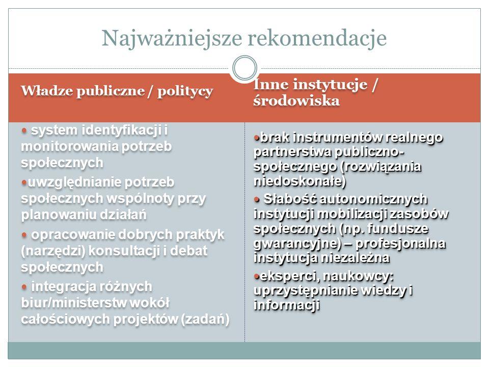 Najważniejsze rekomendacje Władze publiczne / politycy system identyfikacji i monitorowania potrzeb społecznych uwzględnianie potrzeb społecznych wspólnoty przy planowaniu działań opracowanie dobrych praktyk (narzędzi) konsultacji i debat społecznych integracja różnych biur/ministerstw wokół całościowych projektów (zadań) Władze publiczne / politycy system identyfikacji i monitorowania potrzeb społecznych uwzględnianie potrzeb społecznych wspólnoty przy planowaniu działań opracowanie dobrych praktyk (narzędzi) konsultacji i debat społecznych integracja różnych biur/ministerstw wokół całościowych projektów (zadań) Inne instytucje / środowiska brak instrumentów realnego partnerstwa publiczno- społecznego (rozwiązania niedoskonałe) brak instrumentów realnego partnerstwa publiczno- społecznego (rozwiązania niedoskonałe) Słabość autonomicznych instytucji mobilizacji zasobów społecznych (np.