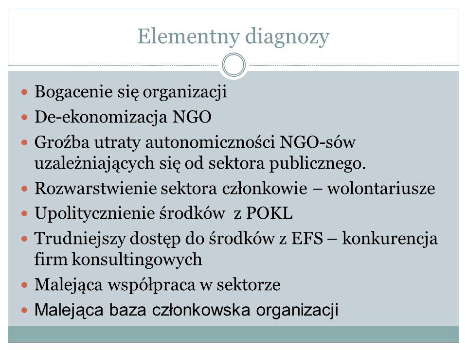 Elementny diagnozy Bogacenie się organizacji De-ekonomizacja NGO Groźba utraty autonomiczności NGO-sów uzależniających się od sektora publicznego.