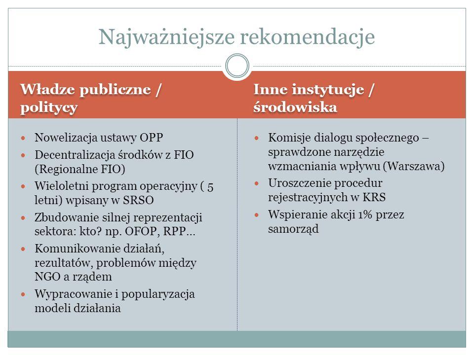Władze publiczne / politycy Inne instytucje / środowiska Nowelizacja ustawy OPP Decentralizacja środków z FIO (Regionalne FIO) Wieloletni program operacyjny ( 5 letni) wpisany w SRSO Zbudowanie silnej reprezentacji sektora: kto.