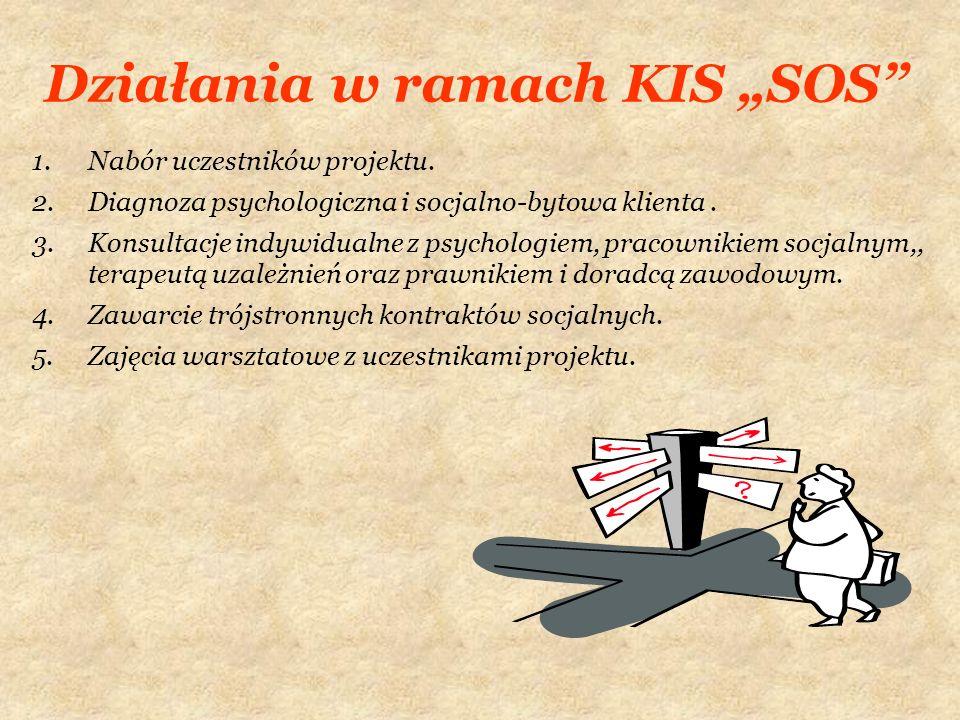 Działania w ramach KIS SOS 1.Nabór uczestników projektu. 2.Diagnoza psychologiczna i socjalno-bytowa klienta. 3.Konsultacje indywidualne z psychologie
