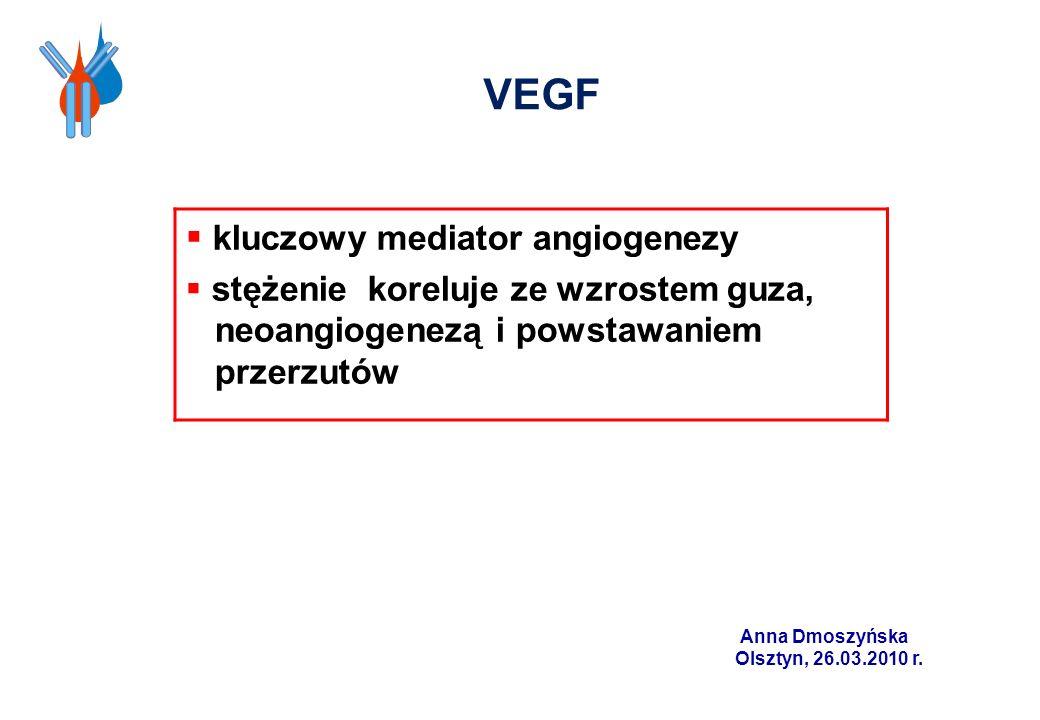 VEGF kluczowy mediator angiogenezy stężenie koreluje ze wzrostem guza, neoangiogenezą i powstawaniem przerzutów Anna Dmoszyńska Olsztyn, 26.03.2010 r.