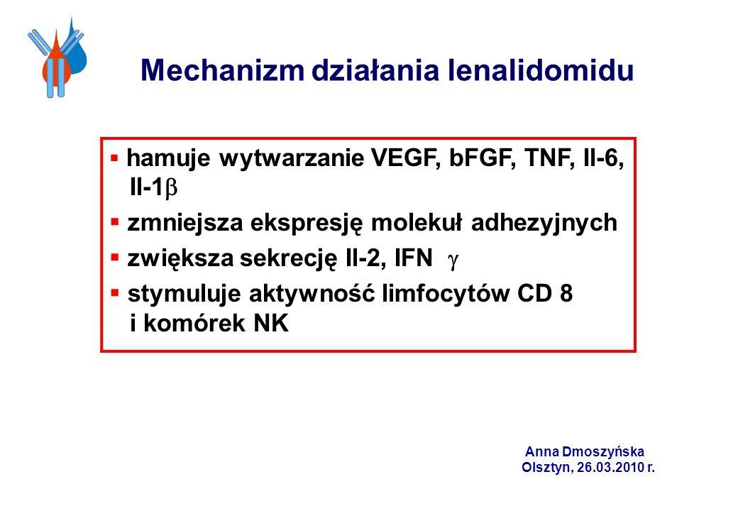Mechanizm działania lenalidomidu hamuje wytwarzanie VEGF, bFGF, TNF, Il-6, Il-1 zmniejsza ekspresję molekuł adhezyjnych zwiększa sekrecję Il-2, IFN st