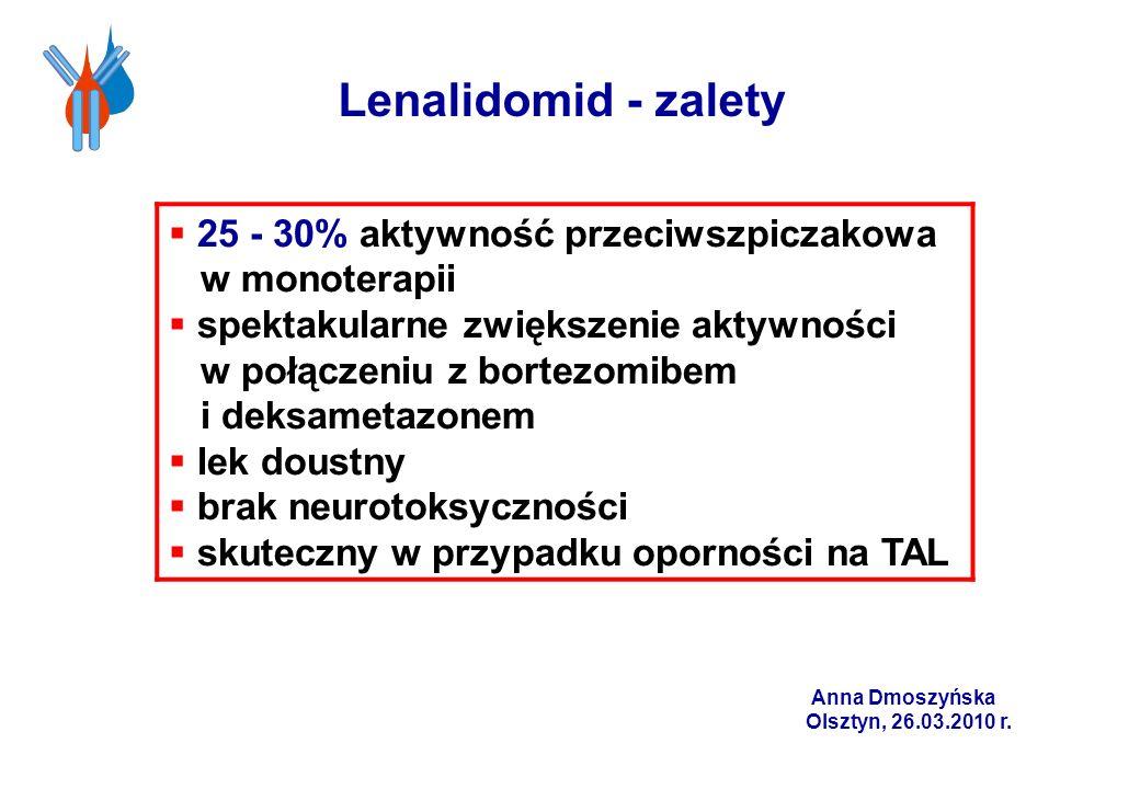 Lenalidomid - zalety 25 - 30% aktywność przeciwszpiczakowa w monoterapii spektakularne zwiększenie aktywności w połączeniu z bortezomibem i deksametaz