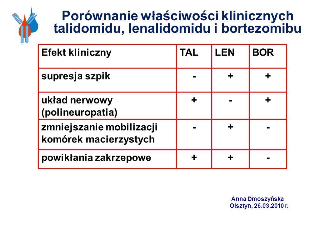 Anna Dmoszyńska Olsztyn, 26.03.2010 r. Porównanie właściwości klinicznych talidomidu, lenalidomidu i bortezomibu Efekt klinicznyTALLENBOR supresja szp