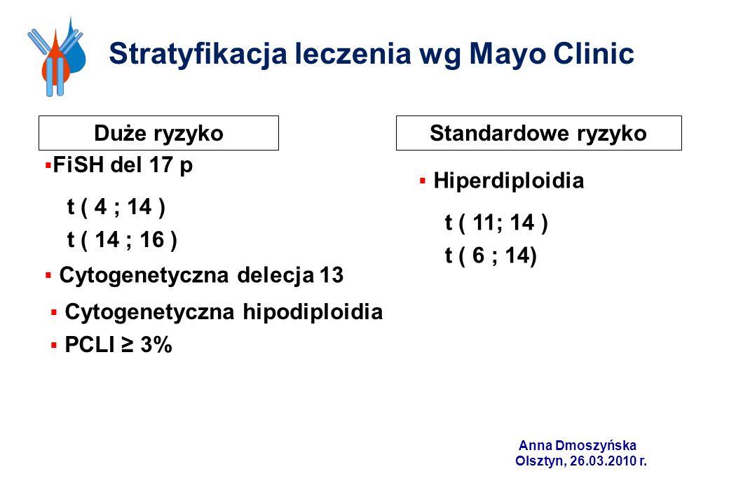Stratyfikacja leczenia wg Mayo Clinic Duże ryzykoStandardowe ryzyko FiSH del 17 p t ( 4 ; 14 ) t ( 14 ; 16 ) Cytogenetyczna delecja 13 Cytogenetyczna