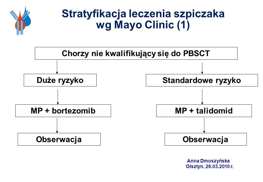 Stratyfikacja leczenia szpiczaka wg Mayo Clinic (1) Chorzy nie kwalifikujący się do PBSCT Duże ryzyko MP + bortezomib Obserwacja Standardowe ryzyko MP