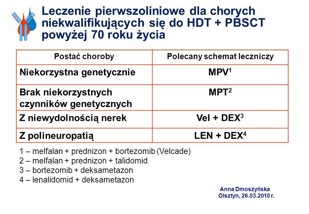 Leczenie pierwszoliniowe dla chorych niekwalifikujących się do HDT + PBSCT powyżej 70 roku życia Postać chorobyPolecany schemat leczniczy Niekorzystna