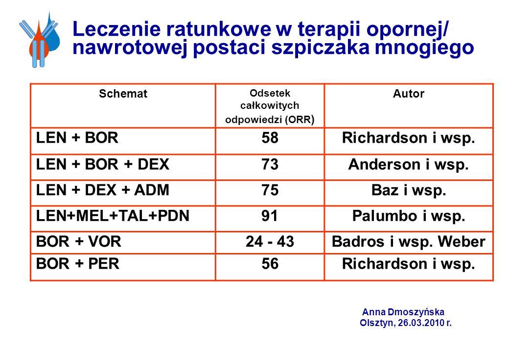 Leczenie ratunkowe w terapii opornej/ nawrotowej postaci szpiczaka mnogiego Schemat Odsetek całkowitych odpowiedzi (ORR ) Autor LEN + BOR58Richardson