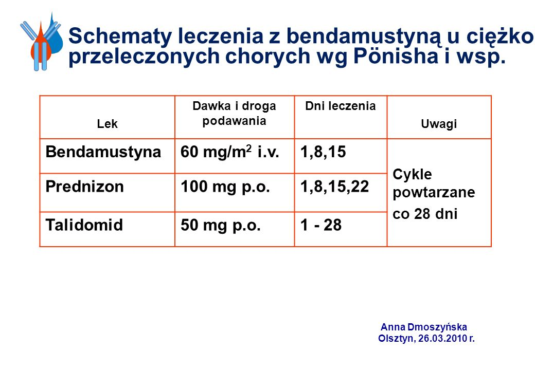 Schematy leczenia z bendamustyną u ciężko przeleczonych chorych wg Pönisha i wsp. Lek Dawka i droga podawania Dni leczenia Uwagi Bendamustyna60 mg/m 2