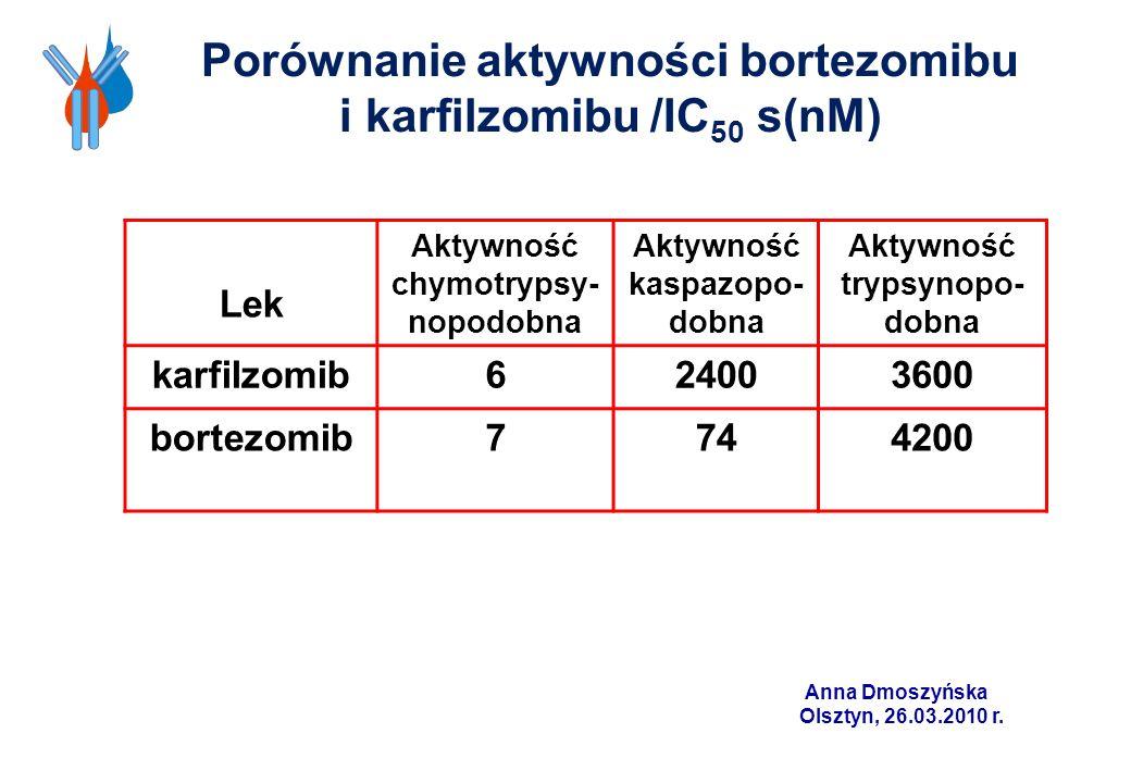 Porównanie aktywności bortezomibu i karfilzomibu /IC 50 s(nM) Lek Aktywność chymotrypsy- nopodobna Aktywność kaspazopo- dobna Aktywność trypsynopo- do