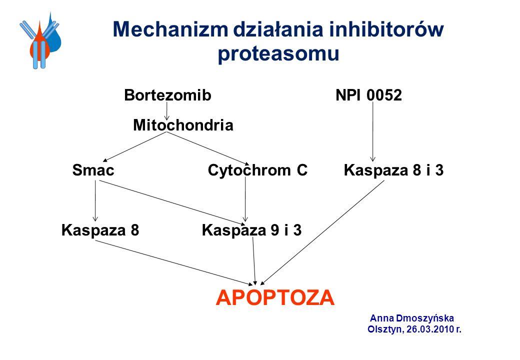 Mechanizm działania inhibitorów proteasomu Bortezomib NPI 0052 Mitochondria Smac Cytochrom C Kaspaza 8 i 3 Kaspaza 8 Kaspaza 9 i 3 APOPTOZA Anna Dmosz