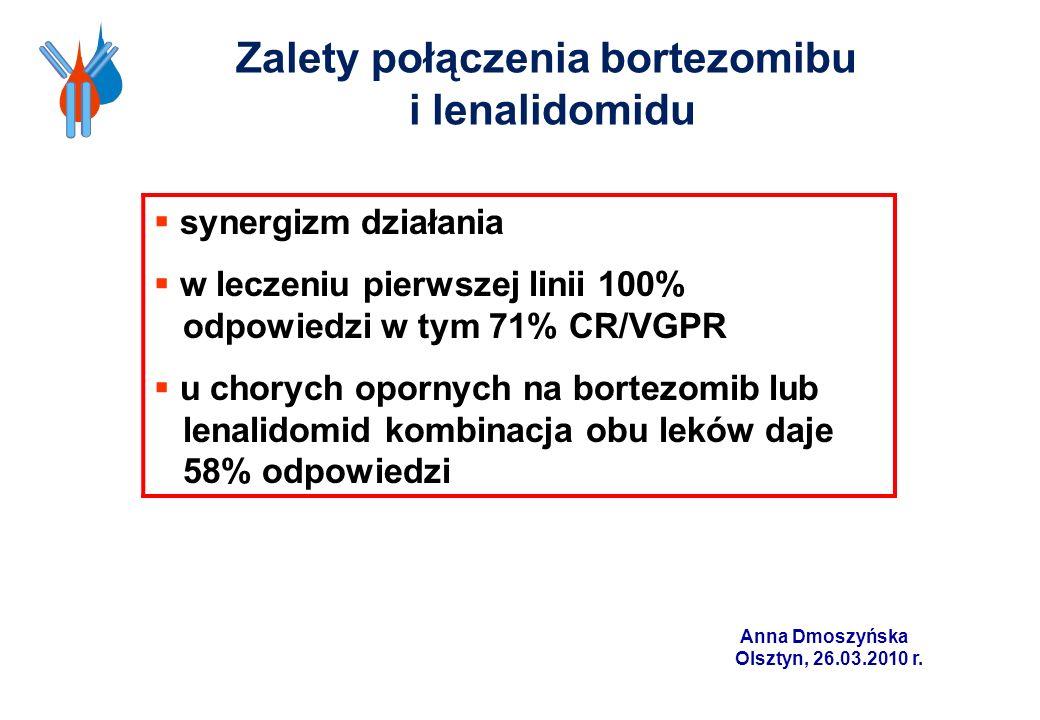 synergizm działania w leczeniu pierwszej linii 100% odpowiedzi w tym 71% CR/VGPR u chorych opornych na bortezomib lub lenalidomid kombinacja obu leków