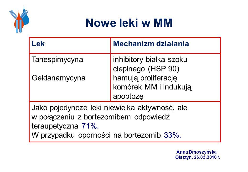 Nowe leki w MM LekMechanizm działania Tanespimycyna Geldanamycyna inhibitory białka szoku cieplnego (HSP 90) hamują proliferację komórek MM i indukują