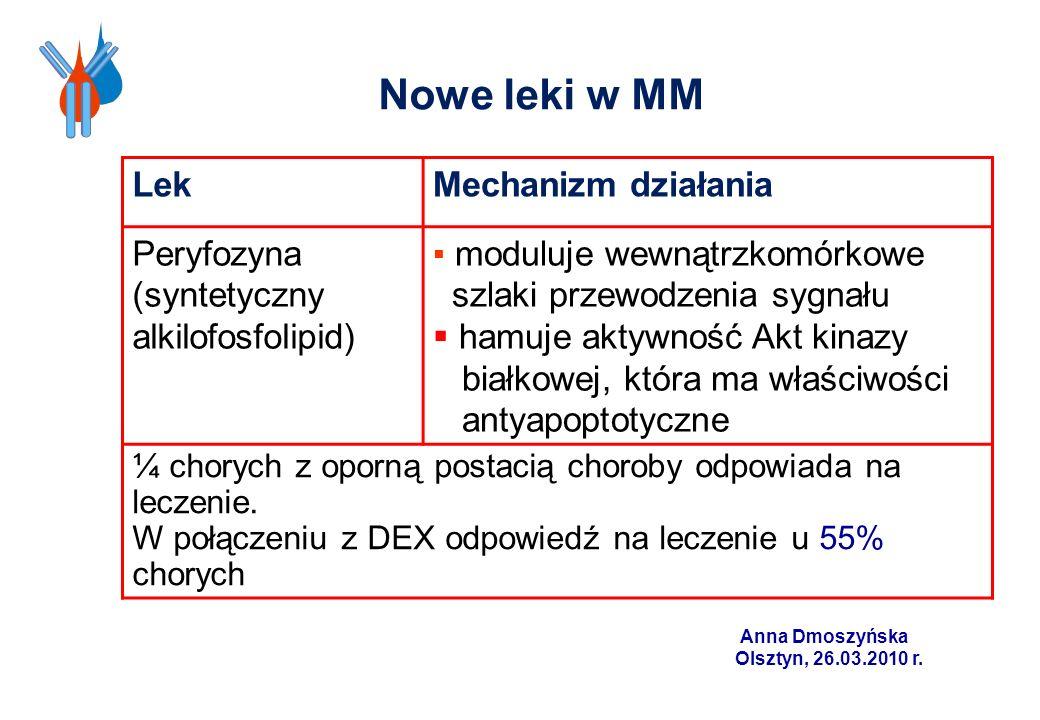 Nowe leki w MM LekMechanizm działania Peryfozyna (syntetyczny alkilofosfolipid) moduluje wewnątrzkomórkowe szlaki przewodzenia sygnału hamuje aktywnoś