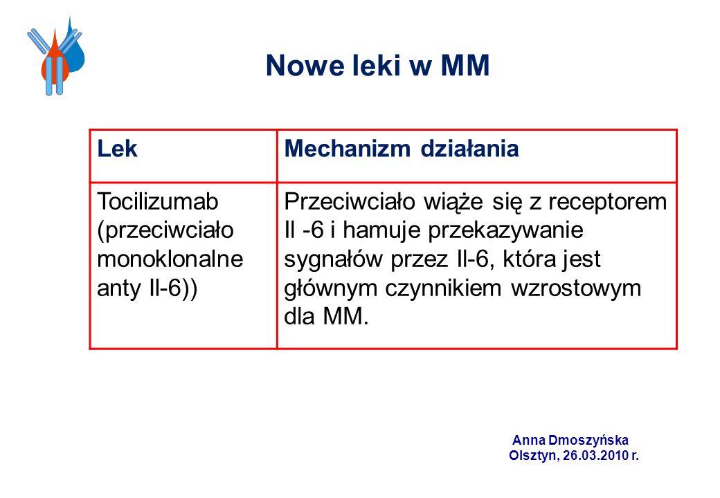 Nowe leki w MM LekMechanizm działania Tocilizumab (przeciwciało monoklonalne anty Il-6)) Przeciwciało wiąże się z receptorem Il -6 i hamuje przekazywa