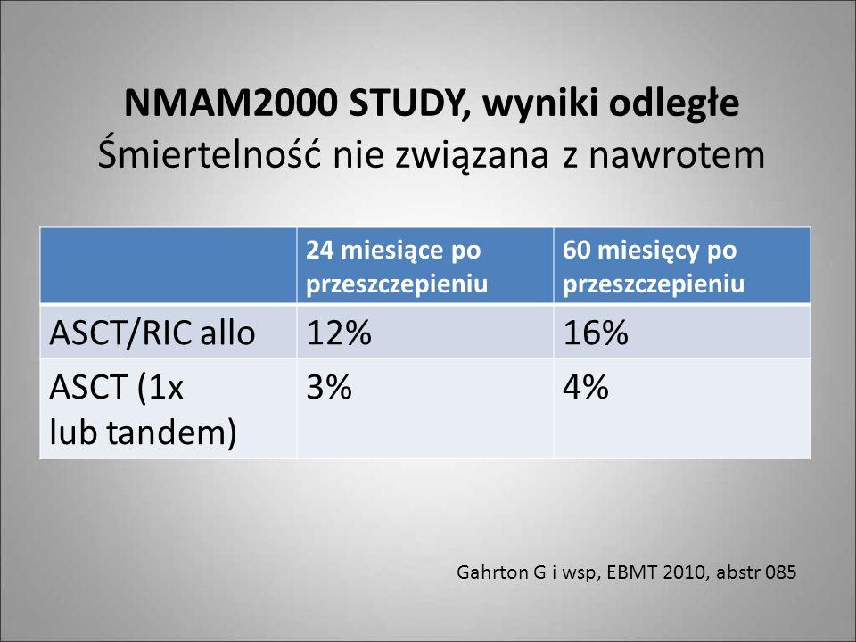 NMAM2000 STUDY, wyniki odległe Śmiertelność nie związana z nawrotem 24 miesiące po przeszczepieniu 60 miesięcy po przeszczepieniu ASCT/RIC allo12%16%