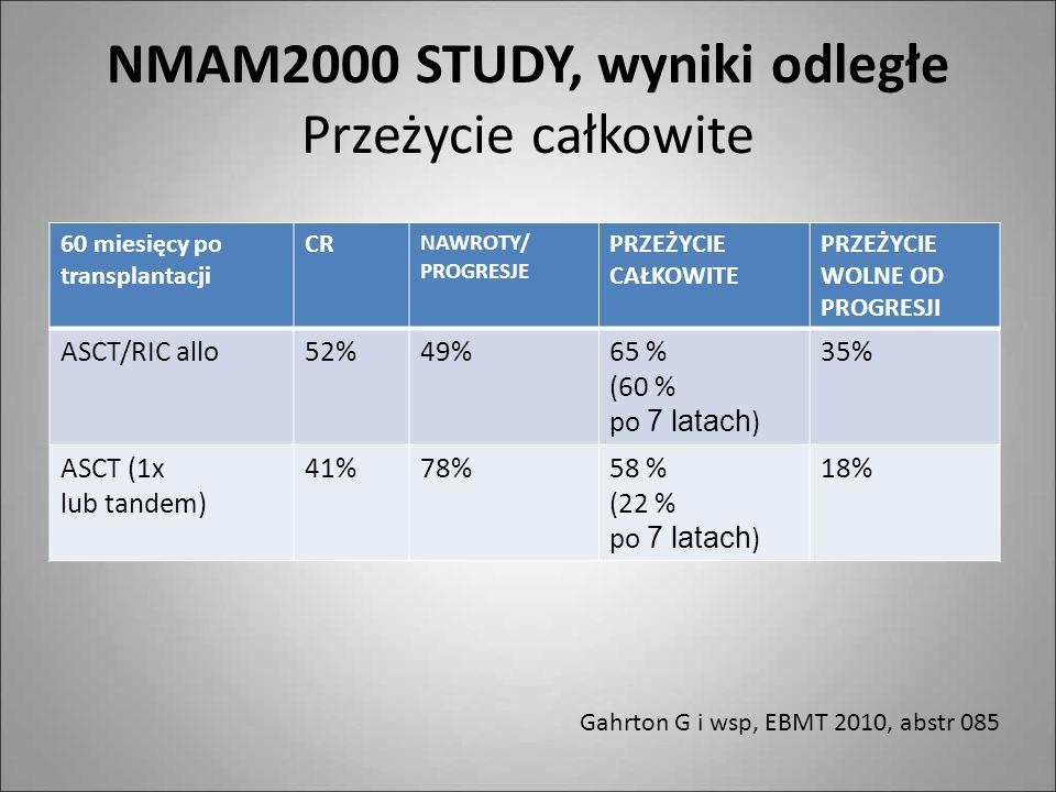 NMAM2000 STUDY, wyniki odległe Przeżycie całkowite 60 miesięcy po transplantacji CR NAWROTY/ PROGRESJE PRZEŻYCIE CAŁKOWITE PRZEŻYCIE WOLNE OD PROGRESJ