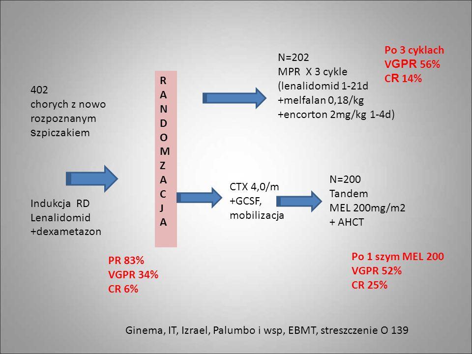 402 chorych z nowo rozpoznanym s zpiczakiem Indukcja RD Lenalidomid +dexametazon CTX 4,0/m +GCSF, mobilizacja RANDOMZACJARANDOMZACJA N=202 MPR X 3 cyk
