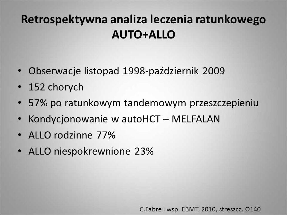 Retrospektywna analiza leczenia ratunkowego AUTO+ALLO Obserwacje listopad 1998-październik 2009 152 chorych 57% po ratunkowym tandemowym przeszczepien